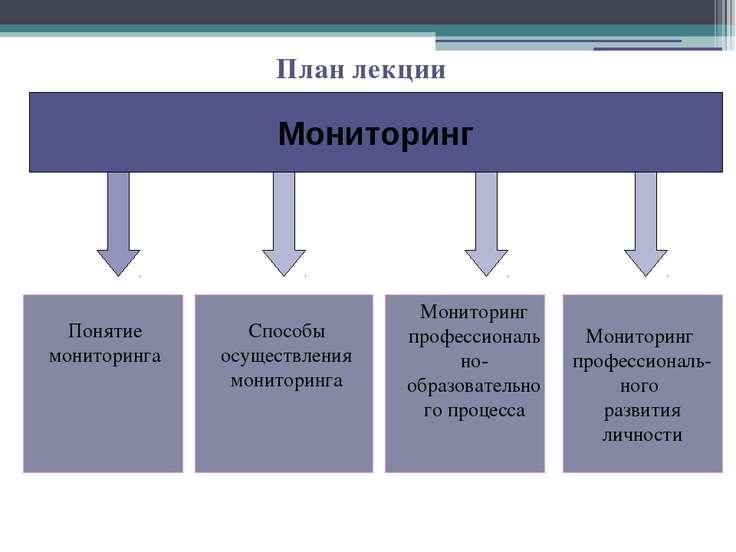 План лекции Мониторинг Мониторинг профессионально- образовательного процесса ...