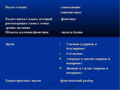 Наука о языке - языкознание (лингвистика) Раздел науки о языке, который рассм...