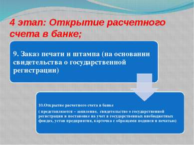 4 этап: Открытие расчетного счета в банке;
