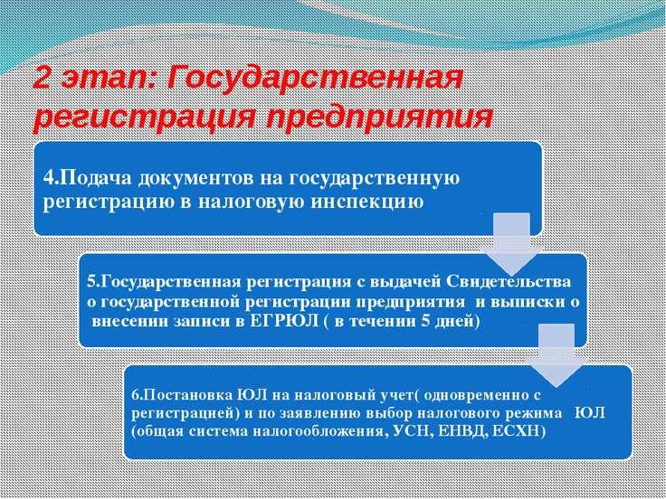 2 этап: Государственная регистрация предприятия