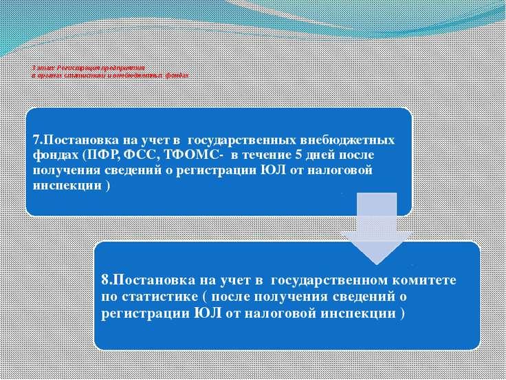 3 этап: Регистрация предприятия в органах статистики и внебюджетных фондах