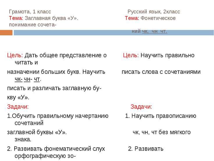 Грамота, 1 класс Русский язык, 2класс Тема: Заглавная буква «У». Тема: Фонети...