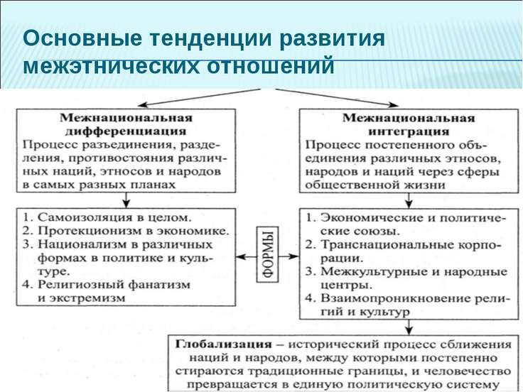 Основные тенденции развития межэтнических отношений