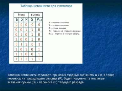 Таблица истинности отражает, при каких входных значениях a и b, а также перен...