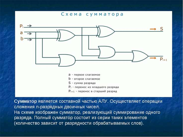 Сумматор является составной частью АЛУ. Осуществляет операции сложения n-разр...