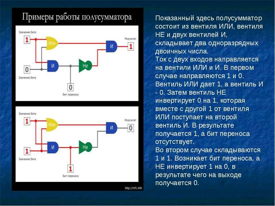Показанный здесь полусумматор состоит из вентиля ИЛИ, вентиля НЕ и двух венти...