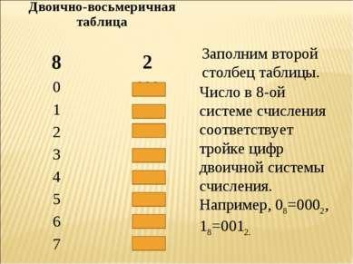 Заполним второй столбец таблицы. Число в 8-ой системе счисления соответствует...