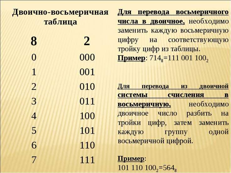 Для перевода восьмеричного числа в двоичное, необходимо заменить каждую восьм...