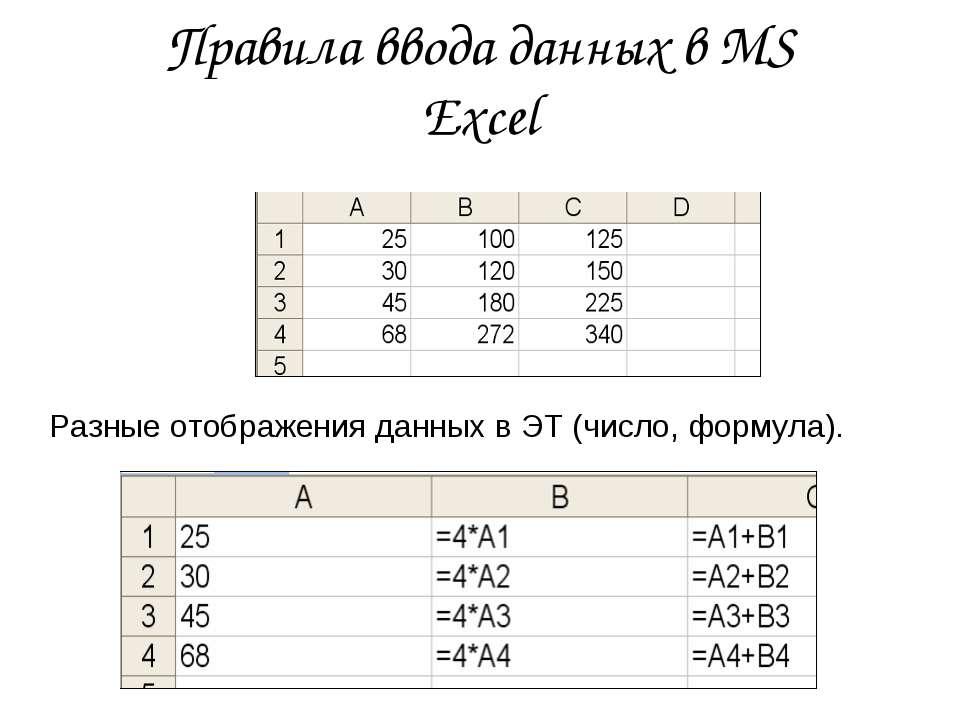 Правила ввода данных в MS Exсel Разные отображения данных в ЭТ (число, формула).