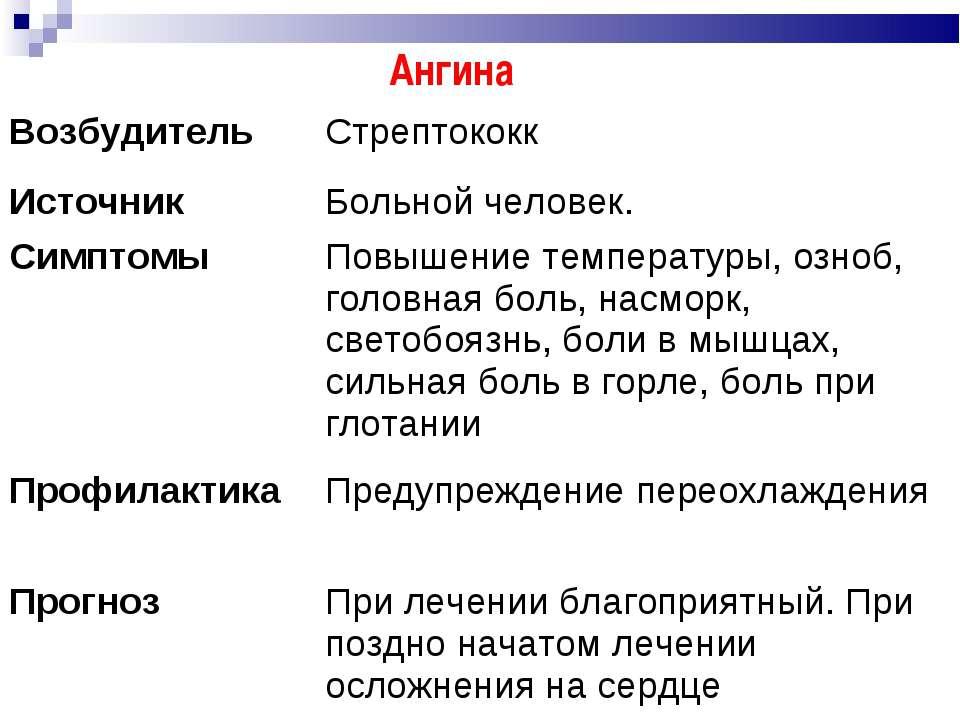 Ангина Возбудитель Стрептококк Источник Больной человек. Симптомы Повышение т...