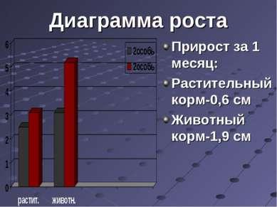 Диаграмма роста Прирост за 1 месяц: Растительный корм-0,6 см Животный корм-1,...
