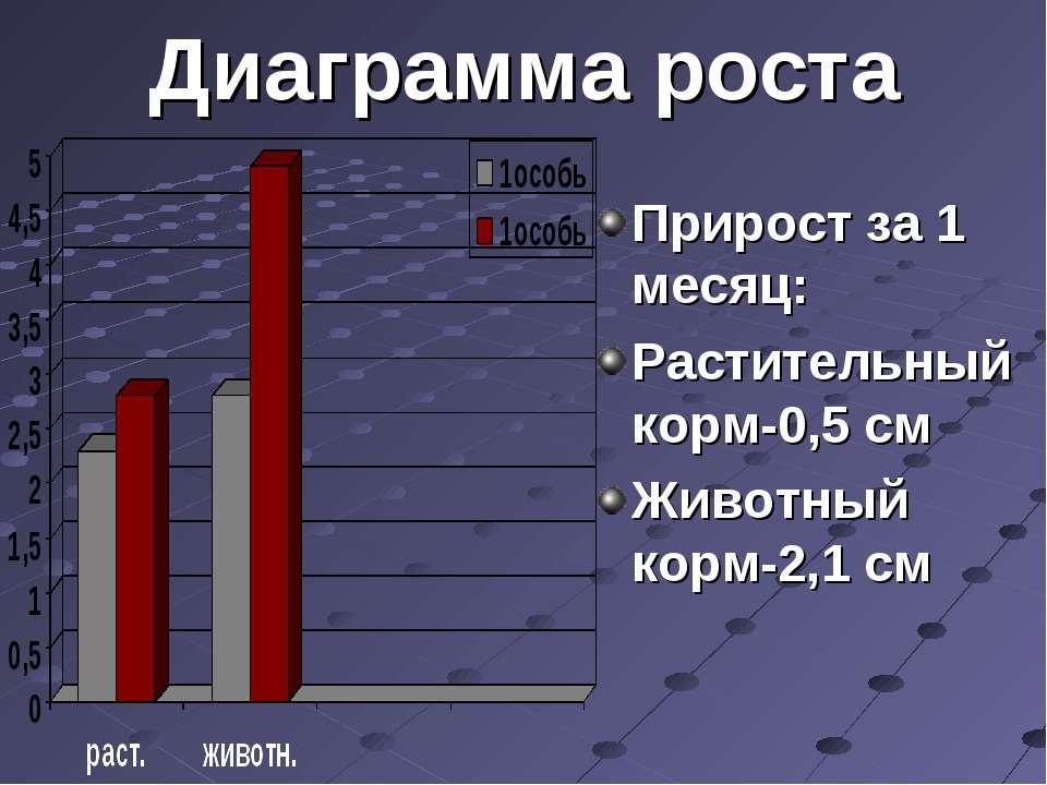 Диаграмма роста Прирост за 1 месяц: Растительный корм-0,5 см Животный корм-2,...