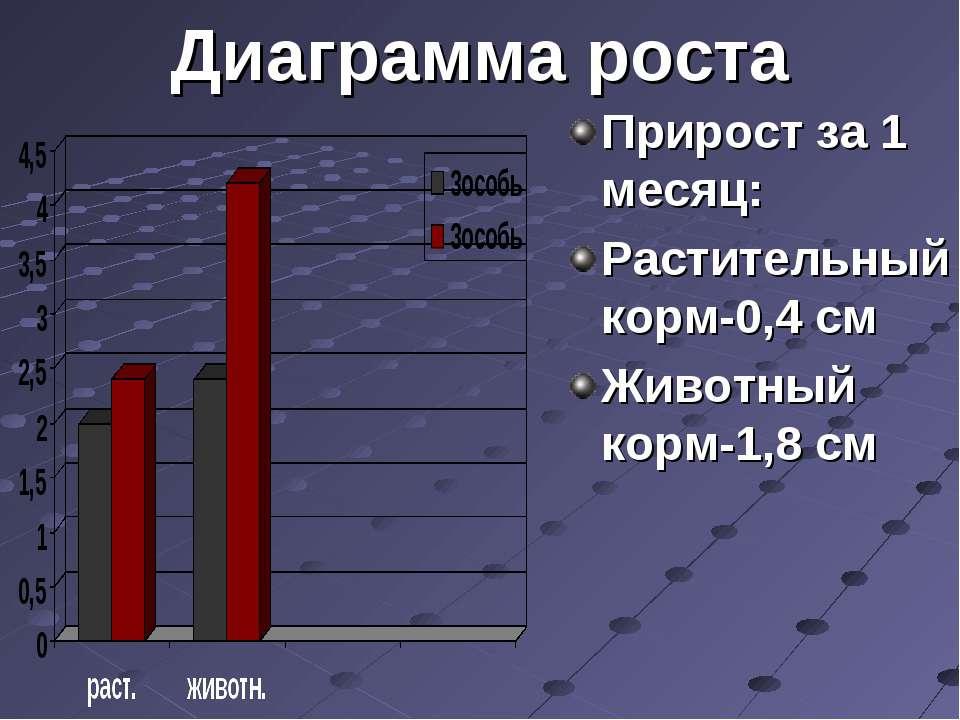 Диаграмма роста Прирост за 1 месяц: Растительный корм-0,4 см Животный корм-1,...