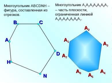 Многоугольник ABCDNH – фигура, составленная из отрезков. А В С D H N