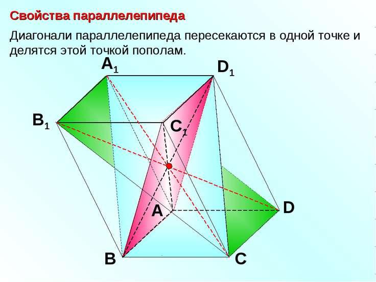 А В С D D1 С1 A1 B1 Свойства параллелепипеда Диагонали параллелепипеда пересе...