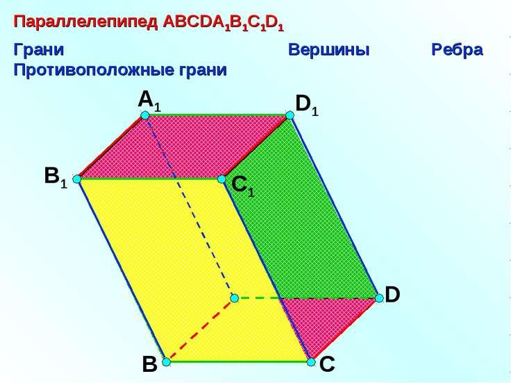 А В С D D1 С1 A1 B1 Параллелепипед АВСDA1B1C1D1 Грани Вершины Ребра Противопо...