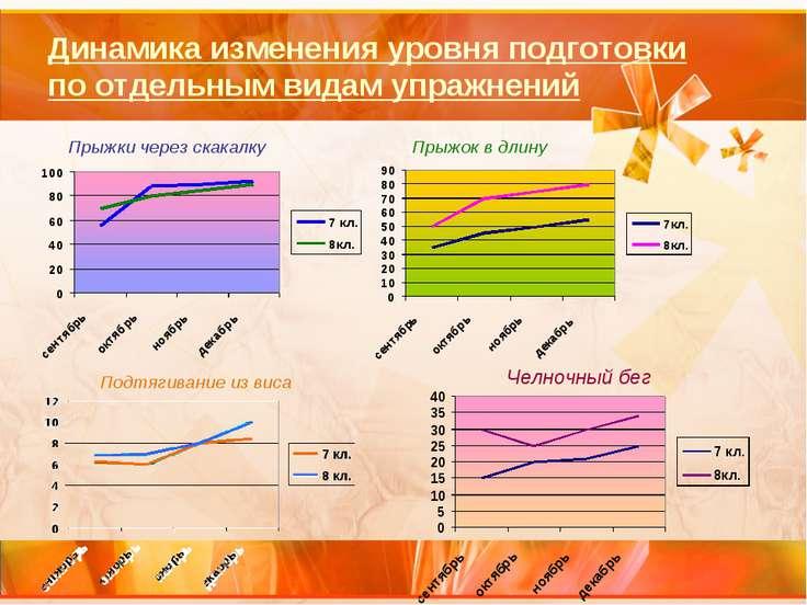 Динамика изменения уровня подготовки по отдельным видам упражнений Прыжки чер...