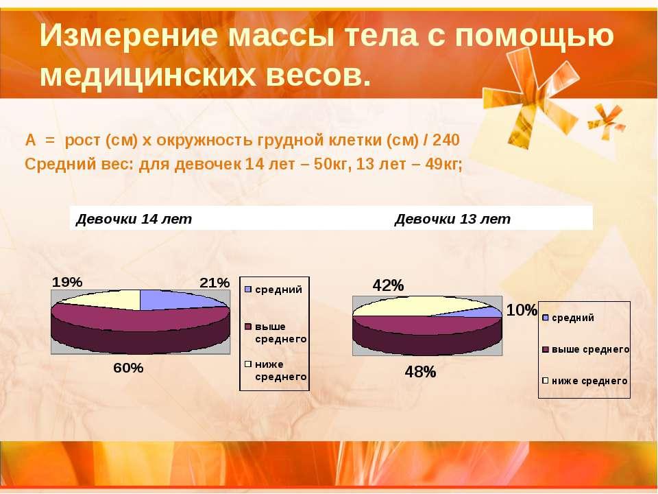 Измерение массы тела с помощью медицинских весов. А = рост (см) х окружность ...