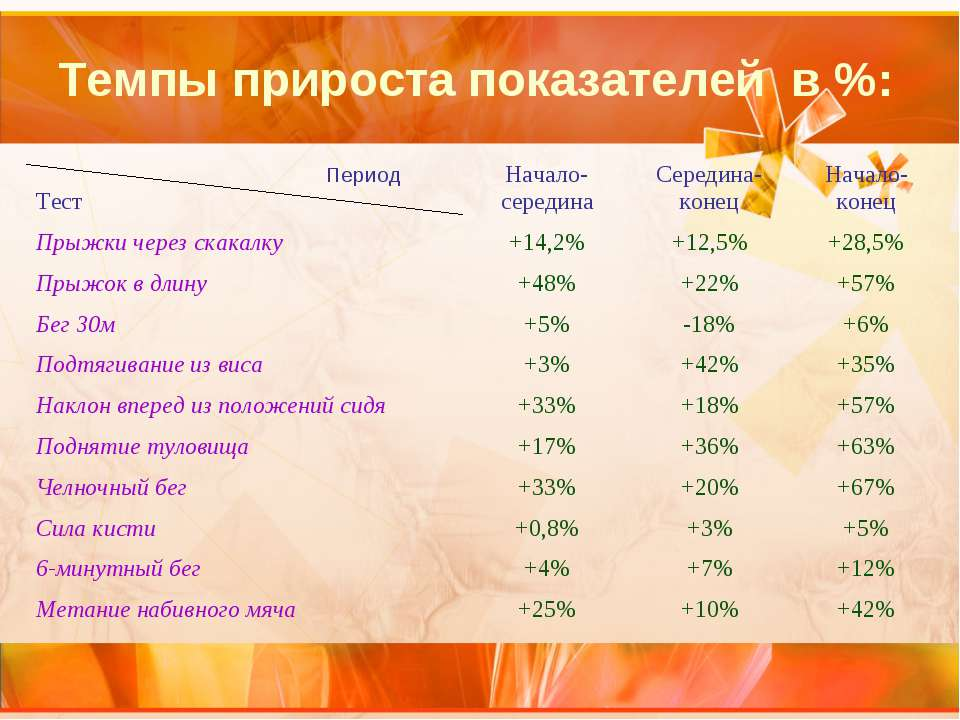 Темпы прироста показателей в %: Период Тест Начало-середина Середина-конец На...