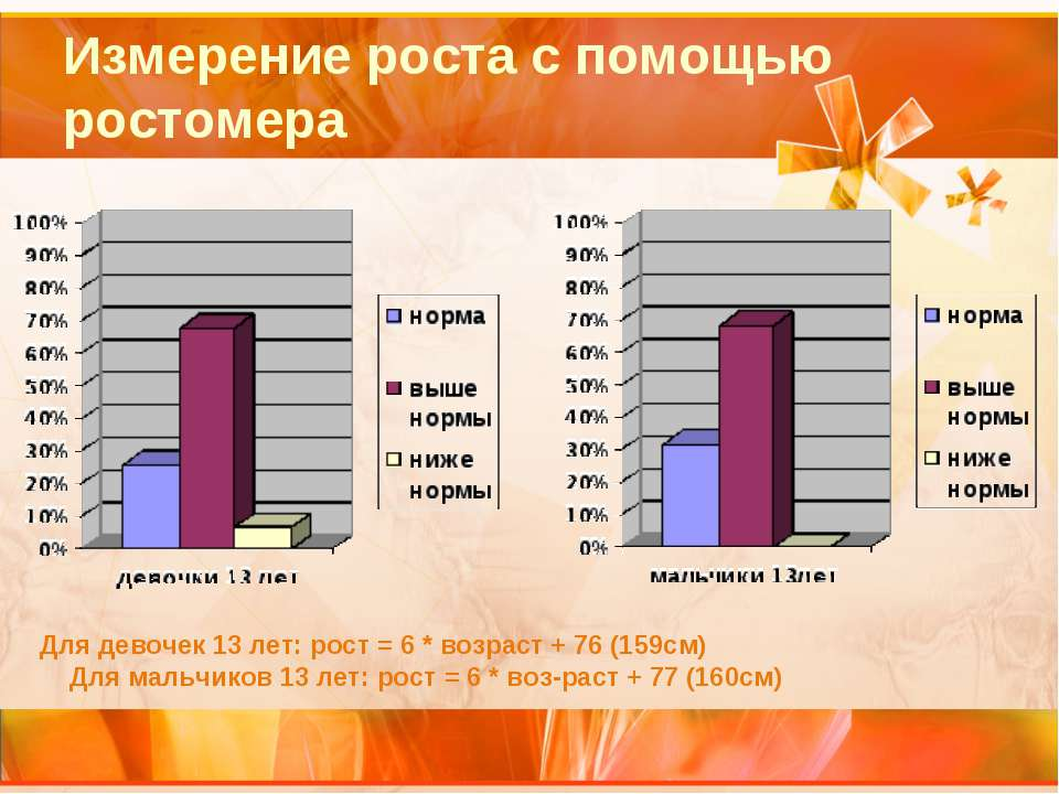 Измерение роста с помощью ростомера Для девочек 13 лет: рост = 6 * возраст + ...