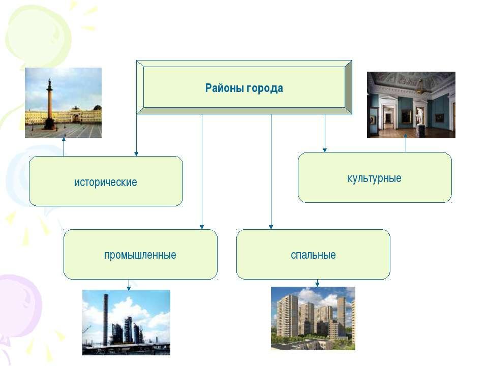 Районы города исторические промышленные спальные культурные