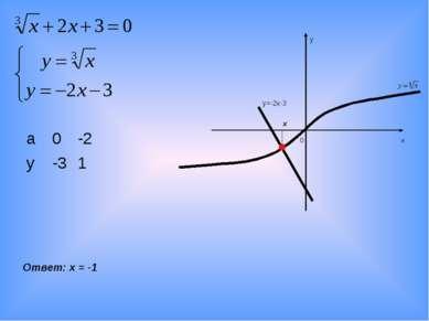 х у 0 Ответ: х = -1 у=-2х-3 х а 0 -2 у -3 1