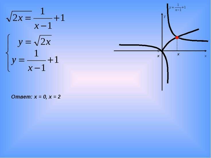 х у 0 Ответ: х = 0, х = 2 х х