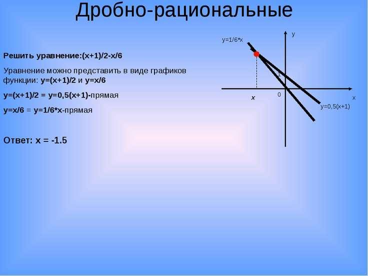 Дробно-рациональные Решить уравнение:(х+1)/2-х/6 Уравнение можно представить ...