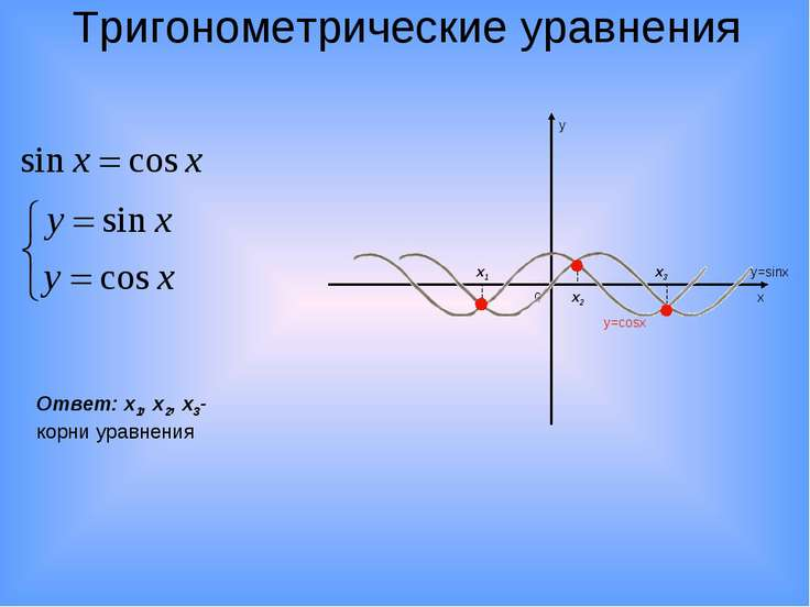Тригонометрические уравнения 0 х у y=sinx y=cosx x1 x2 x3 Ответ: х1, x2, x3-к...