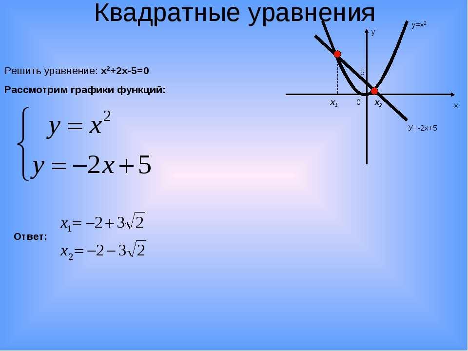 Квадратные уравнения Решить уравнение: х2+2х-5=0 Рассмотрим графики функций: ...