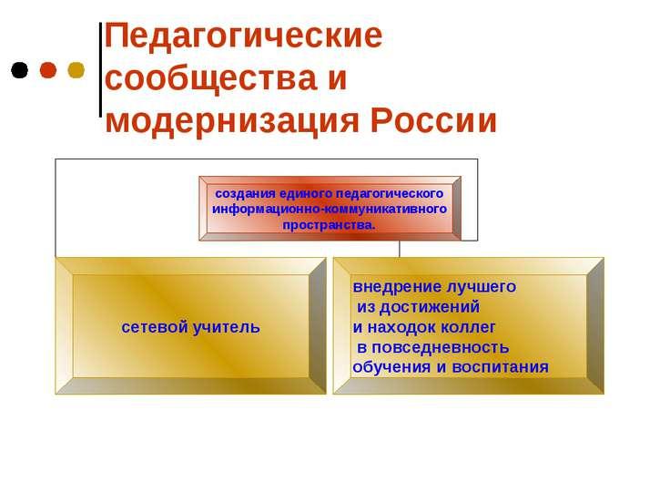 Педагогические сообщества и модернизация России