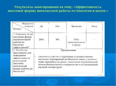 Результаты анкетирования на тему: «Эффективность массовой формы внеклассной р...