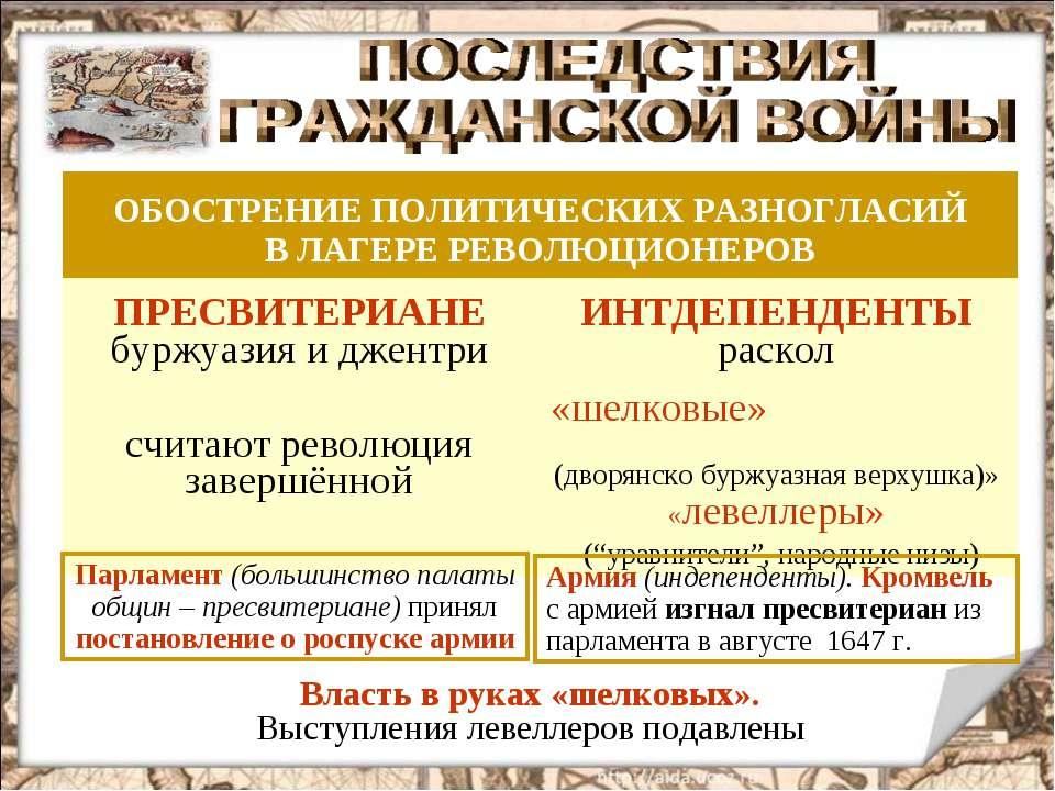 Парламент (большинство палаты общин – пресвитериане) принял постановление о р...