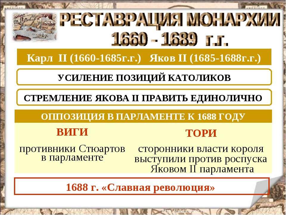 Карл II (1660-1685г.г.) Яков II (1685-1688г.г.) УСИЛЕНИЕ ПОЗИЦИЙ КАТОЛИКОВ СТ...