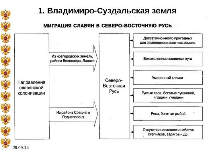 * 1. Владимиро-Суздальская земля