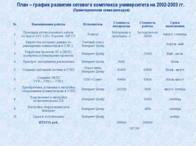 План – график развития сетевого комплекса университета на 2002-2003 гг. (Ор...