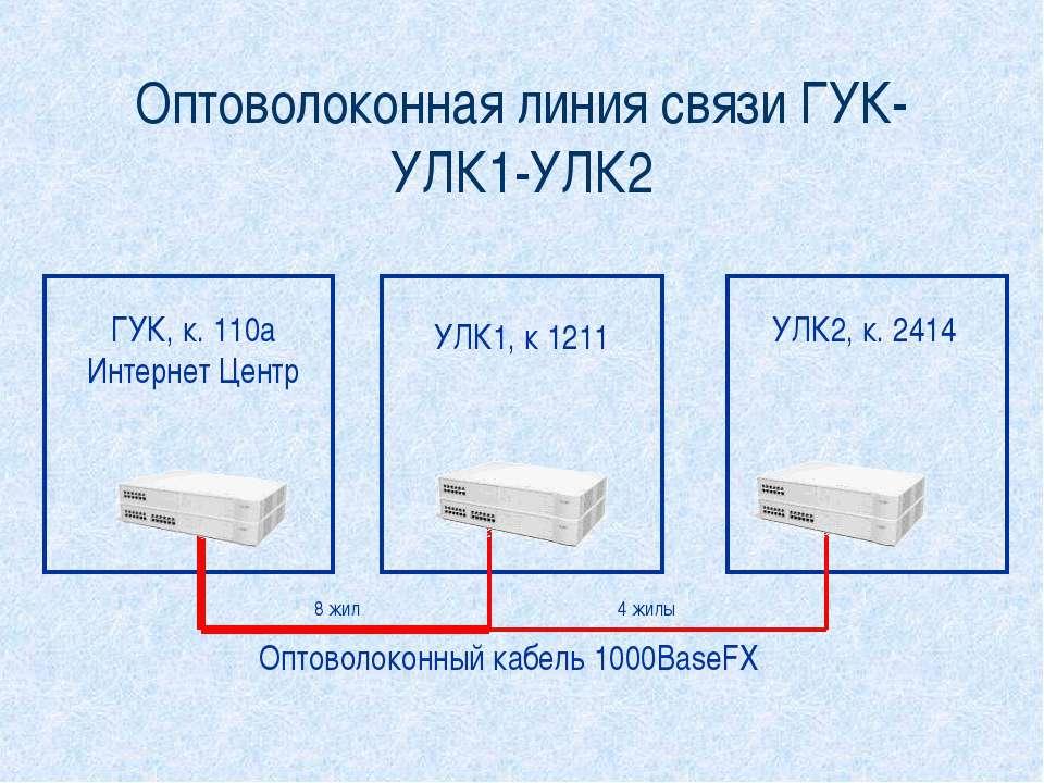 Оптоволоконная линия связи ГУК-УЛК1-УЛК2 ГУК, к. 110а Интернет Центр УЛК1, к ...