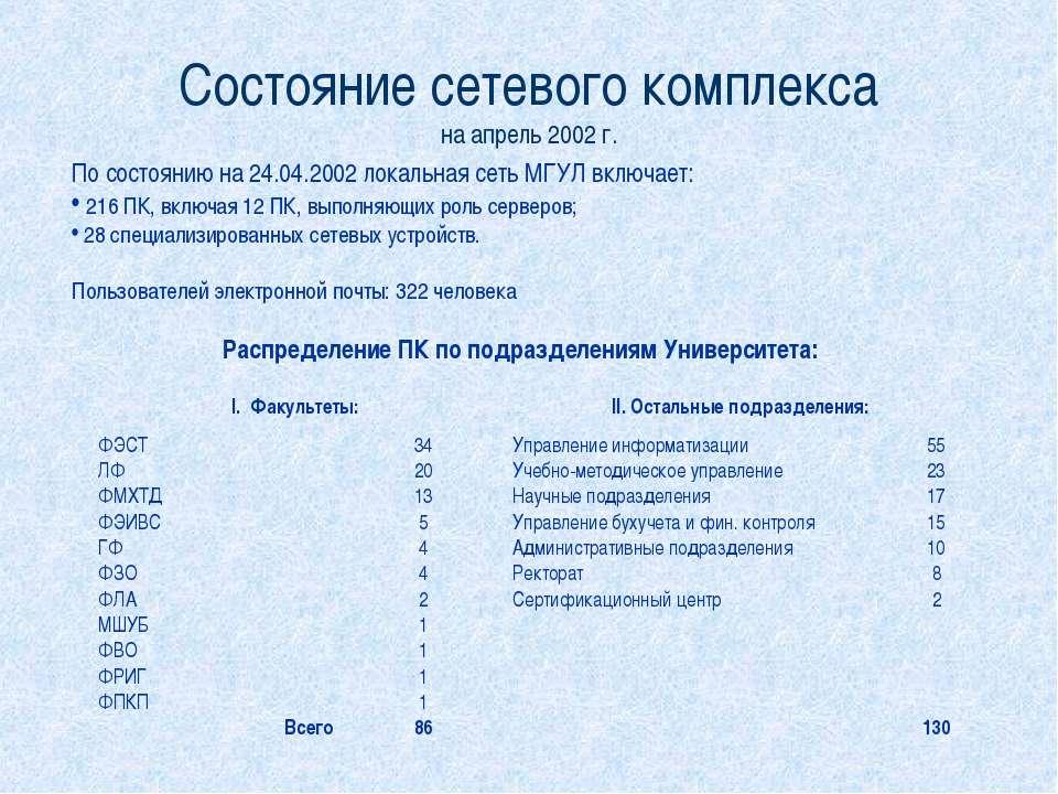 Состояние сетевого комплекса на апрель 2002 г. По состоянию на 24.04.2002 лок...