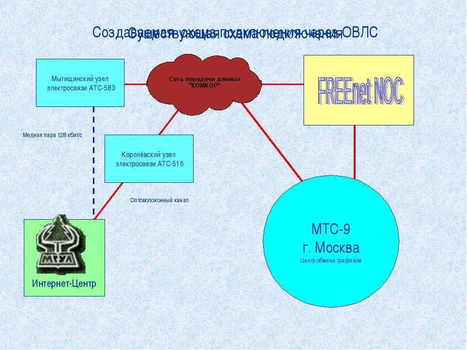 Интернет-Центр МТС-9 г. Москва Центр обмена трафиком