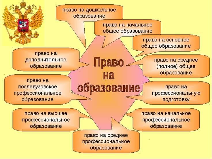 право на дошкольное образование право на начальное общее образование право на...