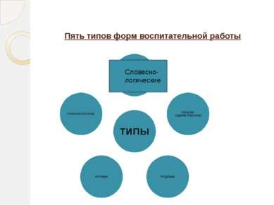 Пять типов форм воспитательной работы Словесно- логические