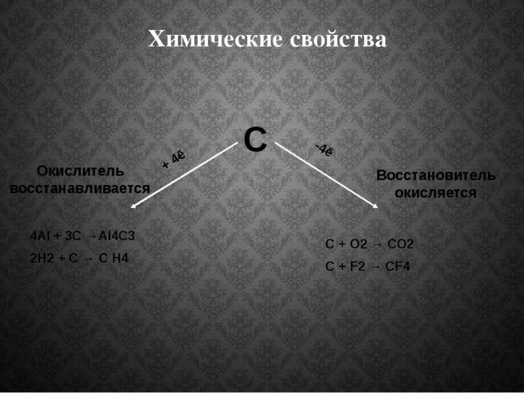 Химические свойства С + 4ē -4ē Окислитель восстанавливается Восстановитель ок...