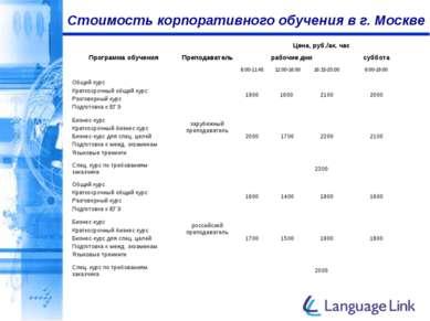 Стоимость корпоративного обучения в г. Москве Программа обучения Преподавател...
