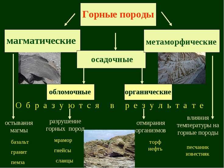 Горные породы магматические метаморфические осадочные базальт гранит пемза пе...