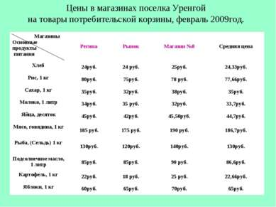 Цены в магазинах поселка Уренгой на товары потребительской корзины, февраль 2...