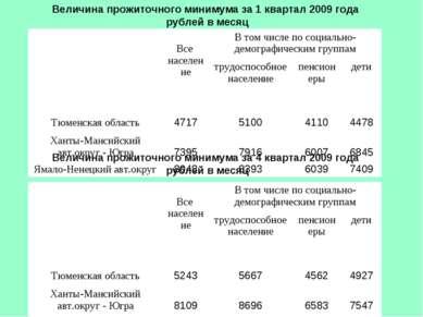 Величина прожиточного минимума за 1 квартал 2009 года рублей в месяц Величина...