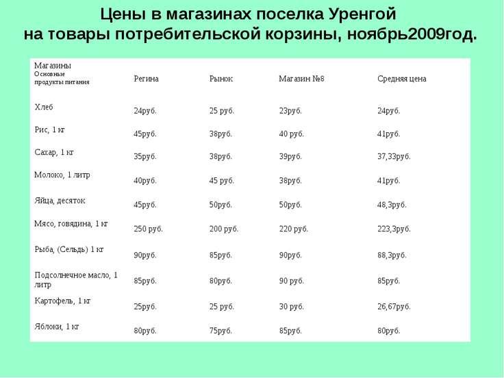 Цены в магазинах поселка Уренгой на товары потребительской корзины, ноябрь200...
