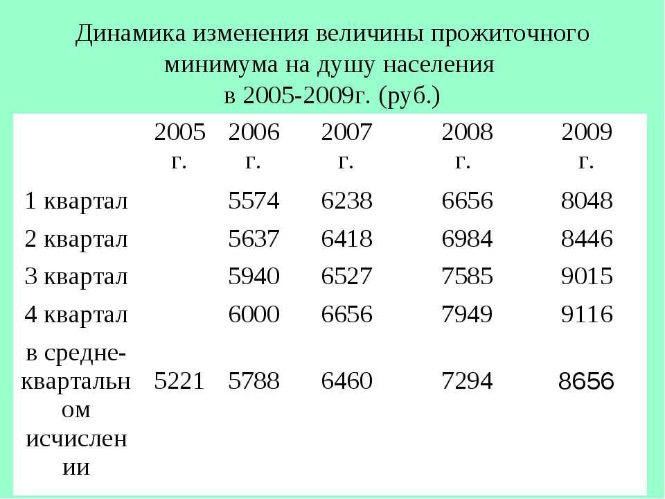 Динамика изменения величины прожиточного минимума на душу населения в 2005-20...