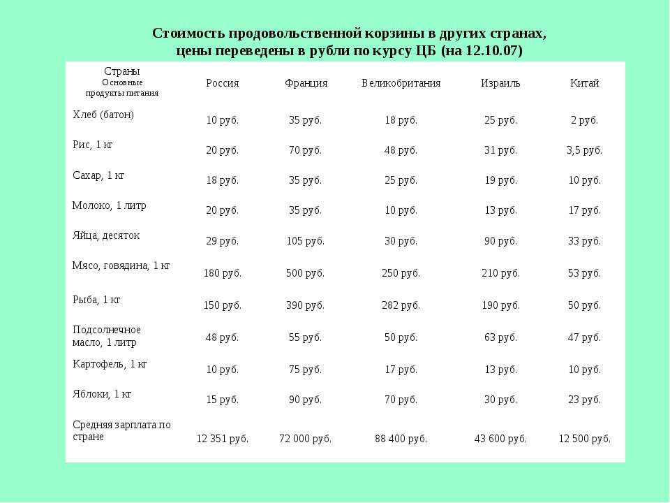Стоимость продовольственной корзины в других странах, цены переведены в рубли...