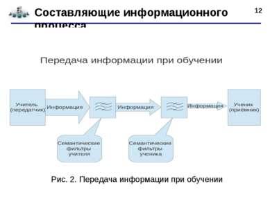 * Составляющие информационного процесса Рис. 2. Передача информации при обучении